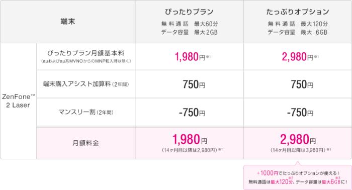 ZenFone 2 Laser(ぴったりプラン+端末購入アシストを利用する場合)