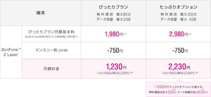 ZenFone 2 Laser(端末購入アシストを利用しない場合)